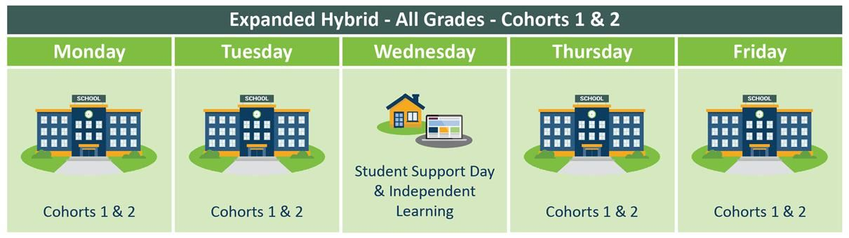expanded hybrid chart for all grades