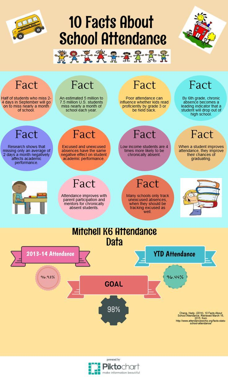 Image, 10 Facts about Student Attendance